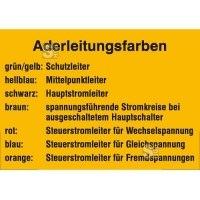 Elektrokennzeichnung / Hinweisschild, Aderleitungsfarben